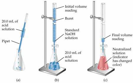 savvy-chemist Volumetric Analysis (1) Carrying out an acid-base