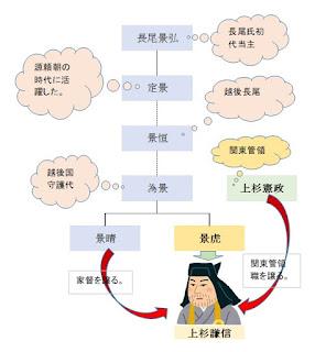 長尾氏系図