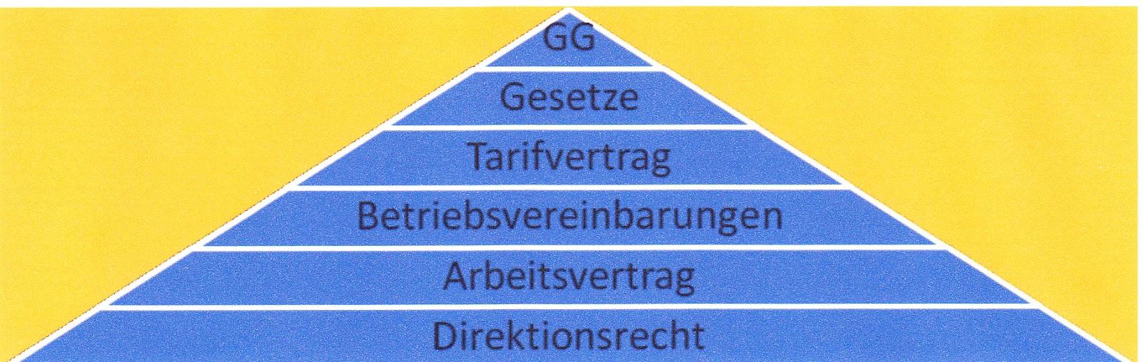 Dehner Verdi Infoblog Informationen Zur Kündigung Des