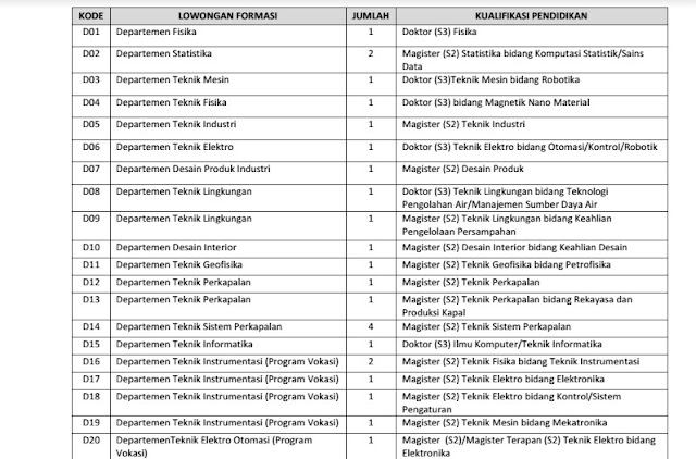 Formasi Rekrutmen Pegawai Tetap Non PNS di ITS Tahun 2017