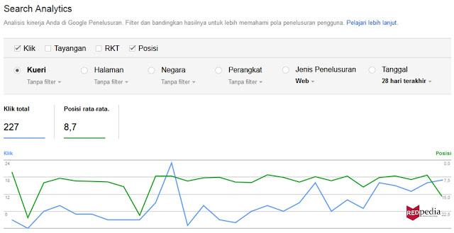 Statistik umur blog dua bulan setelah seo off page