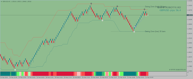 renko trade with the trend