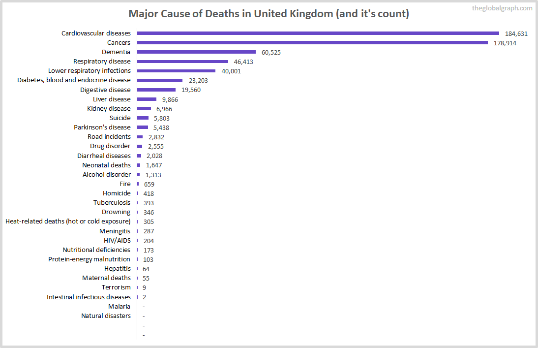Major Cause of Deaths in United Kingdom (and it's count)