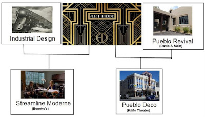 Streamline Moderne Is Only One Descendant Form Of Art Deco U2013 Art Deco  Applied To The World Of Industrial Design. In The American Southwest, ...