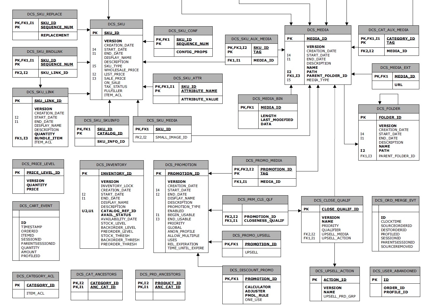hight resolution of atg product catalog schema er diagram