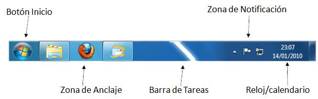 Barras forex y sus partes