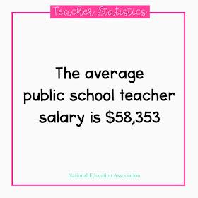 the average public school teacher salary is $58,000
