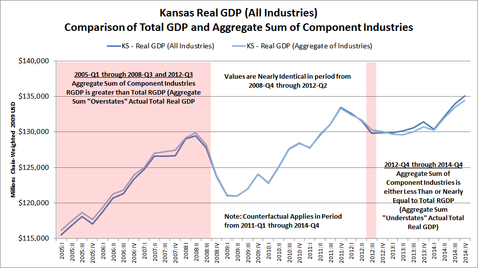 Kansas Real GDP (All Industries), Comparison of Total GDP and Aggregate Sum of Component Industries, 2005Q1 - 2014Q4
