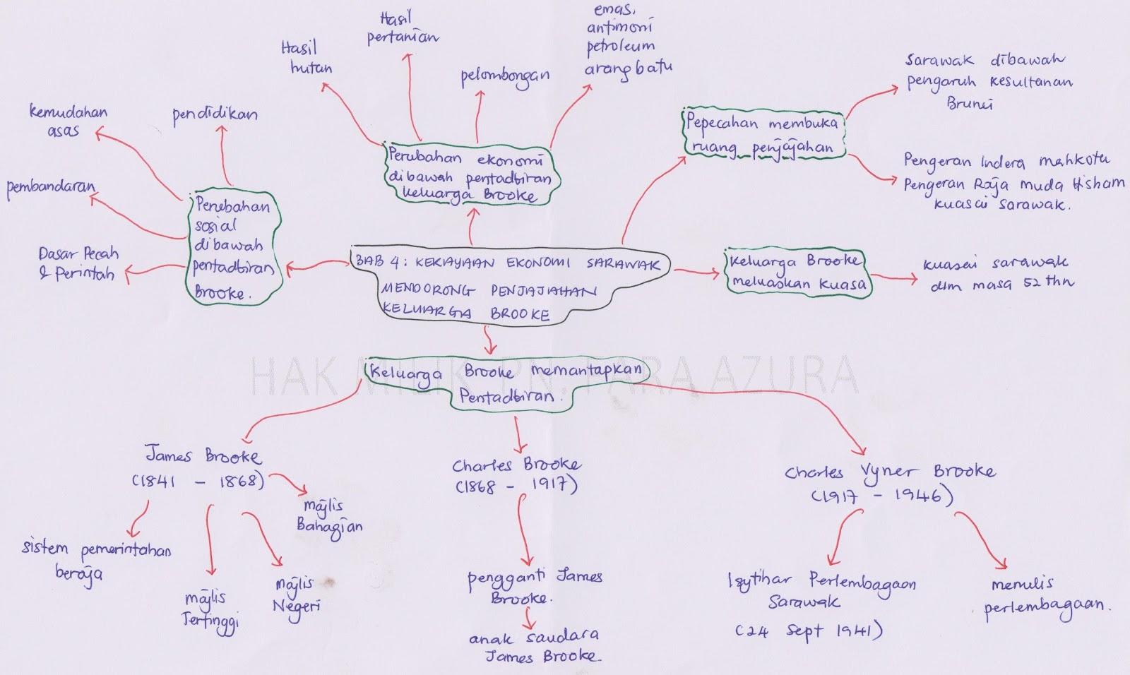 Contoh Jawapan Sejarah Kertas 3 Tingkatan 5 Bab 5 Contoh Soal2