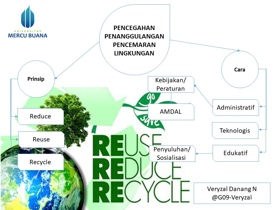 Kimintekhijau Com Pencegahan Dan Penanggulangan Pencemaran Lingkungan