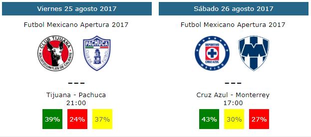 Pronosticos y tendencias de la jornada 7 del futbol mexicano apertura 2017