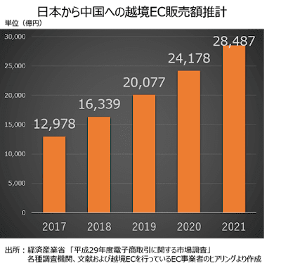 日本から中国への越境EC販売額推計