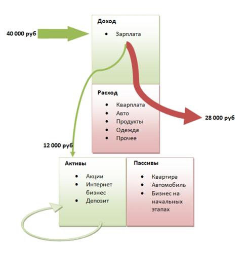 схема распределения дохода
