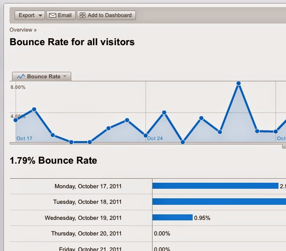 Tips Blog :  Bounce Rate penting buat blogger??