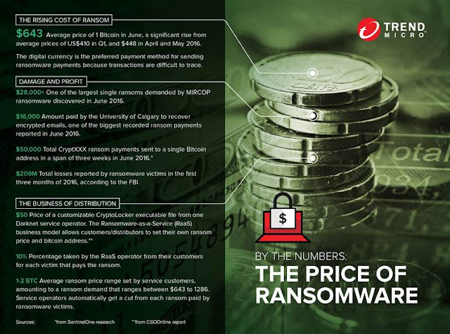 Source: Trend Micro. Ransomware facts and figures. A Bitcoin cost around US$643 at the time the infographic was created, and US$659 at the time of writing. This puts 5 Bitcoins at US$3,295 today.