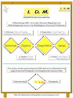 Metodologia Planejamento Estratégico
