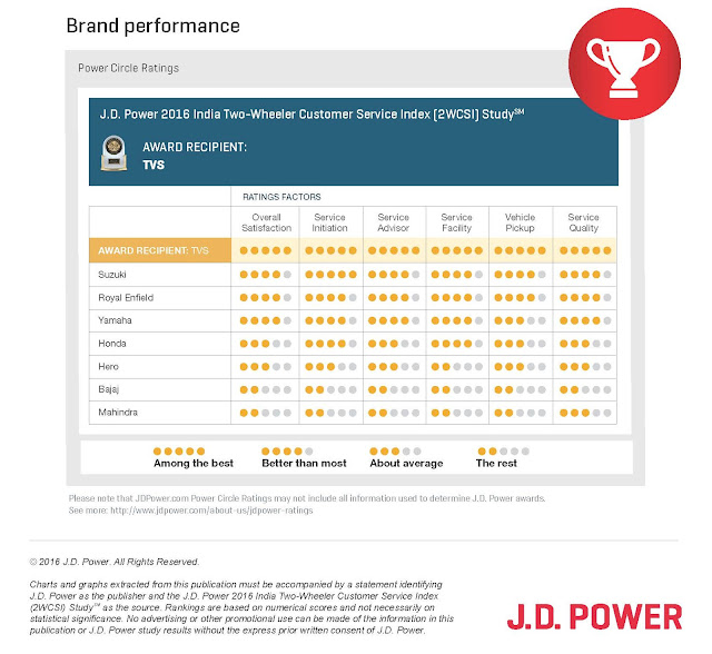 JD power india report