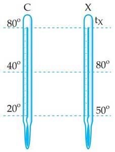 Perbandingan Skala Termometer : perbandingan, skala, termometer, Kumpulan, Contoh, Konversi, Satuan, (Celcius,, Reamur,, Fahrenheit, Kelvin), Beserta, Pembahasannya, FISIKABC