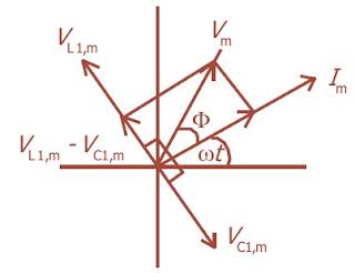 Diagram fasor memperlihatkan hubungan antara V dan I