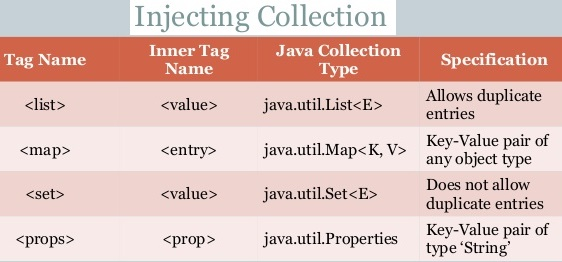 Injecting Collections in Spring