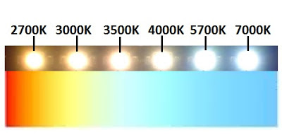 LED Color Temperature Chart