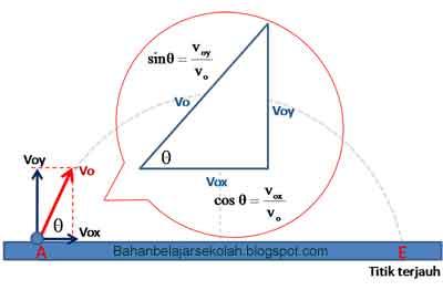 Proyeksi vektor kecepatan pada sumbu-x dan sumbu-y
