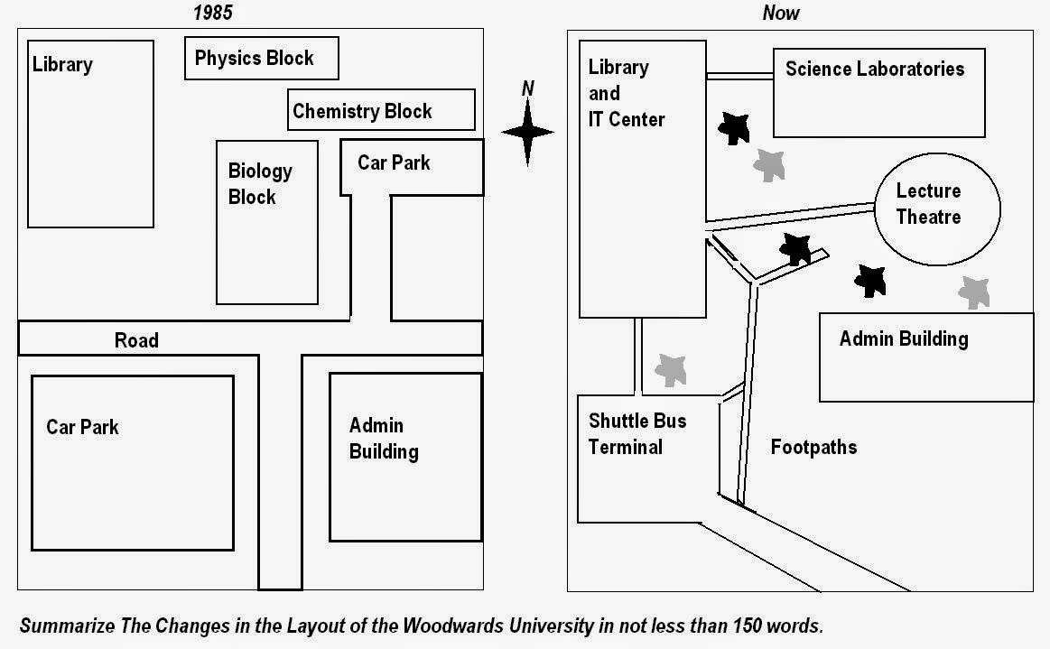 ielts academic writing task 1 the diagrams show changes to a university campus between 1985 and the present day  [ 1163 x 719 Pixel ]