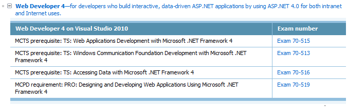Microsoft Certifications – Adil's tech notes