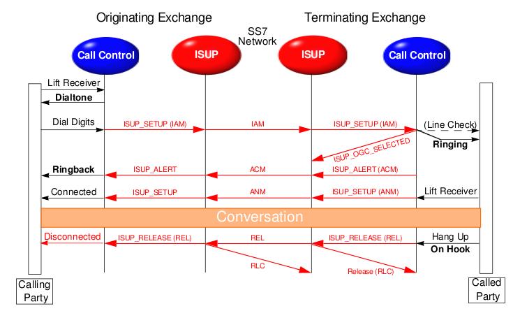 Satya's Blog: ISUP call flow