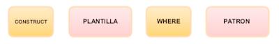 Estructura de consulta construct