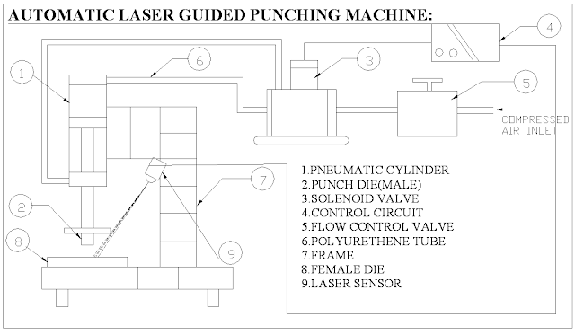 Mechanical projects- Automatic Laser Guided Punching Machine