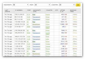Free Proxy Server Lists