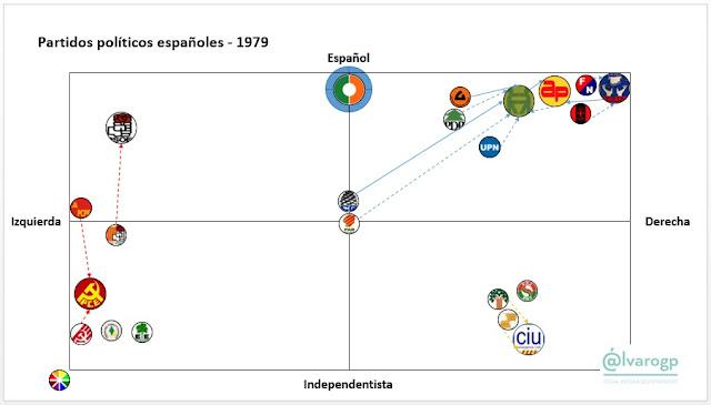 1979-40 años en Democracia - Evolución del espectro político español - Partidos políticos en España 1977-2017 -  Elecciones en España - el troblogdita - ÁlvaroGP - Social Media & SEO Strategist