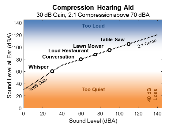 Open Audio: The Need for Dynamic Range Compression