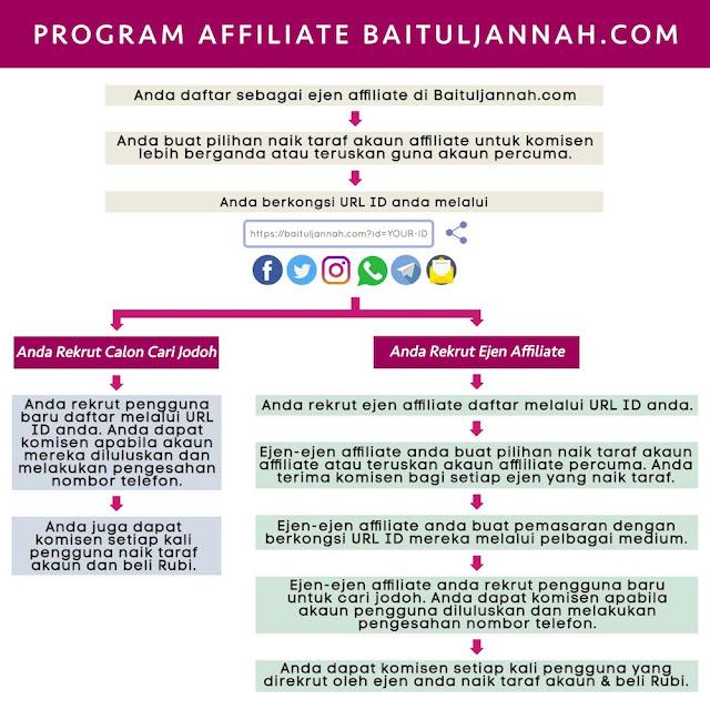 Program Affiliate BAITULJANNAHM BAITULJANNAH, apa itu baituljannah