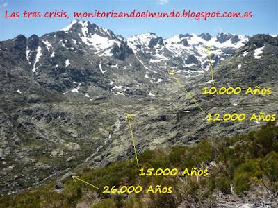Glaciares de Gredos