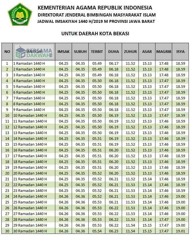 Jadwal Sholat Kota Bekasi-Ramadhan 2019-Waktu Maghrib, Waktu Imsak, dan Waktu Shubuh Kota Bekasi di Bulan Ramadhan 2019-1440 Hijriyah.
