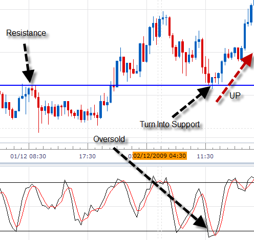 Scalping Forex Method