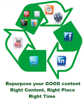 Recycling Logo Blog to LinkedIn to Facebook to Twitter etc