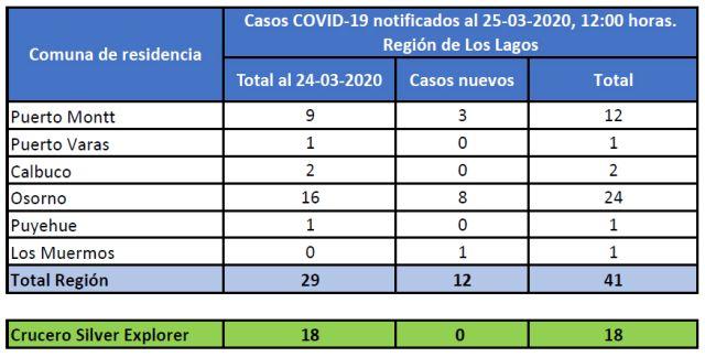 Región de Los Lagos registra 41 casos de Covid-19