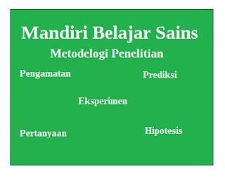 Metodelogi Penelitian