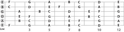 Cách tự học nhạc lý cơ bản đàn Guitar