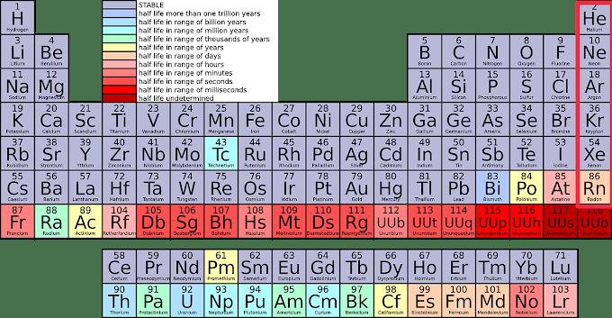 निष्क्रिय गैस | Noble gas