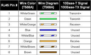 urutan warna pada kabel twisted pair