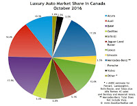 Canada luxury auto brand market share chart October 2016