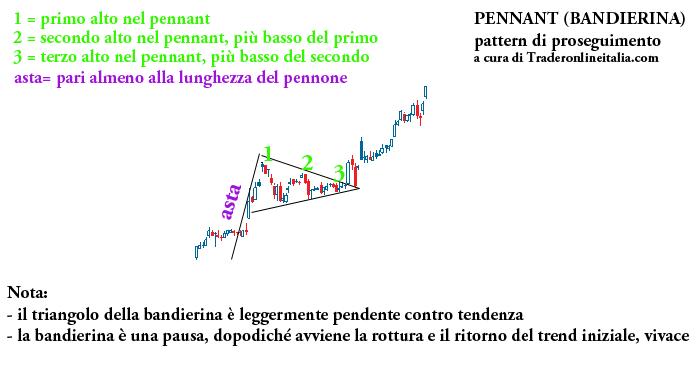 Il Pennant fa parte degli strumenti di analisi tecnica per il trading