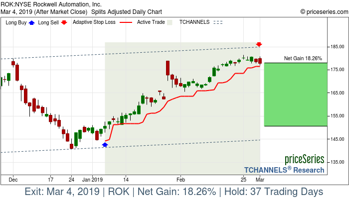 ROK Rockwell Automation, Inc  gains 18% Mar 4, 2019 - priceSeries