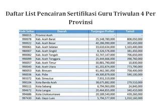 Daftar List Pencairan Sertifikasi Guru Triwulan 4 Per Provinsi