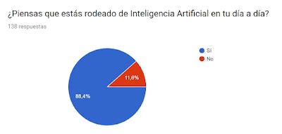 Encuesta sobre inteligencia artificial 6