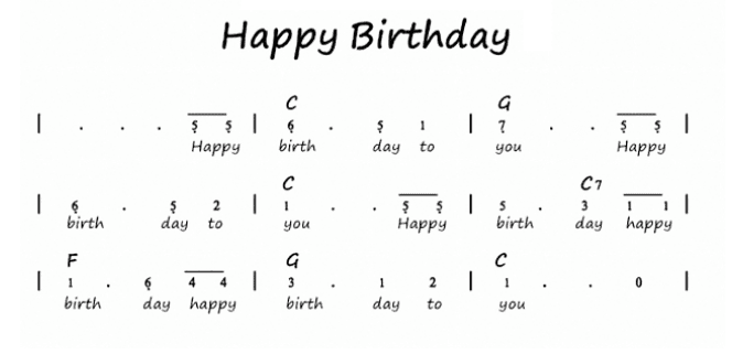 Not Angka Lagu Happy Birthday Pianika Recorder Keyboard Suling Chord Piano